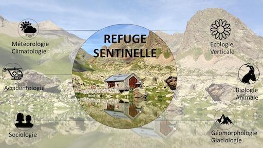 Actions refuges sentinelles