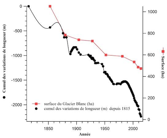 Parc National des Ecrins Glacier blanc variation surface